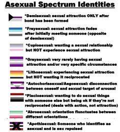Asexual Spectrum.jpg